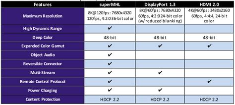 Reversible superMHL connector with support up to 8K announced